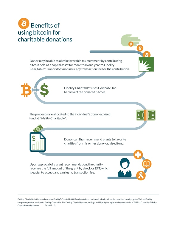 Infographic for Bitcoin