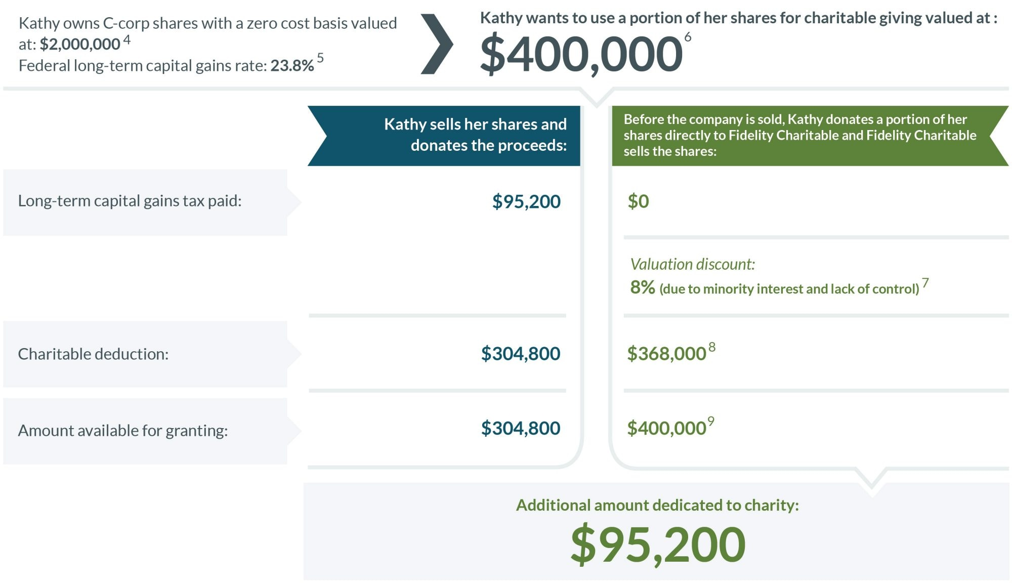 A comparison of donating a portion of private C-corp stock directly to charity versus donating the after-tax proceeds.