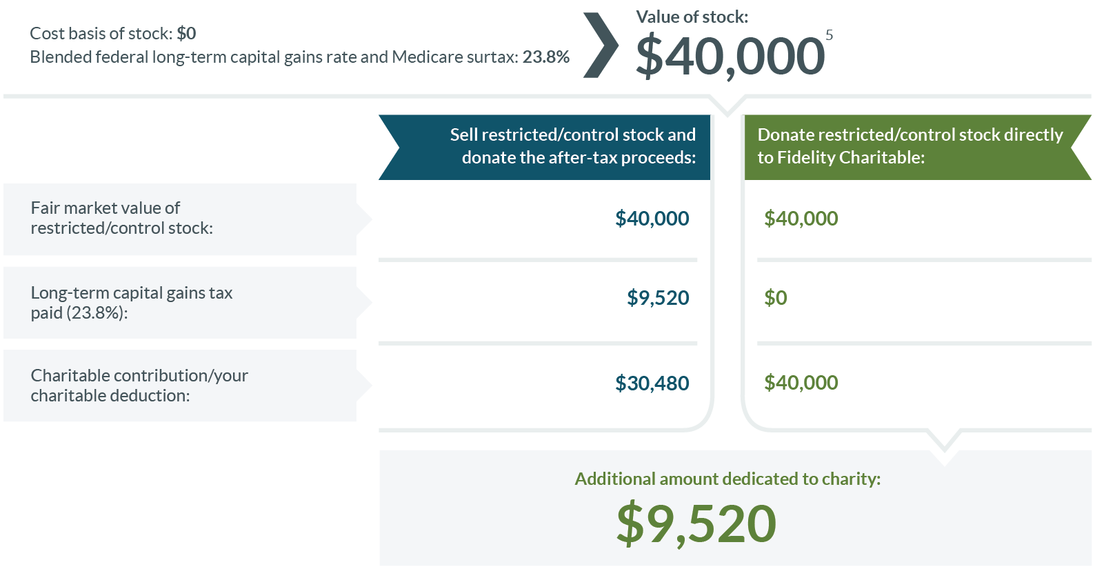 Example chart showing donation of $40,000 value of restricted or control stock to Fidelity Charitable with $0 of long-term capital gains compared to $9520 if you sold stock and donated afterwards.