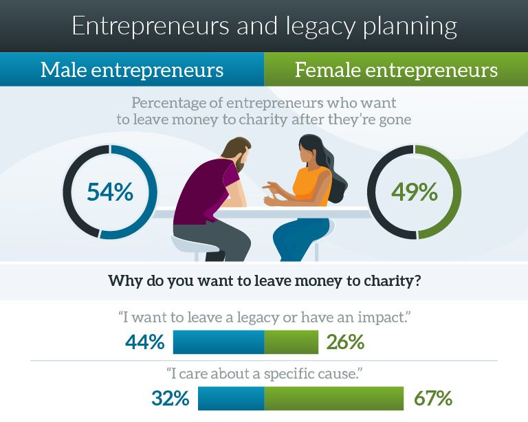 Graphic showing that similar percentages of men and women entrepreneurs wish to leave money to charity after they're gone, but they have different motivations for doing so.