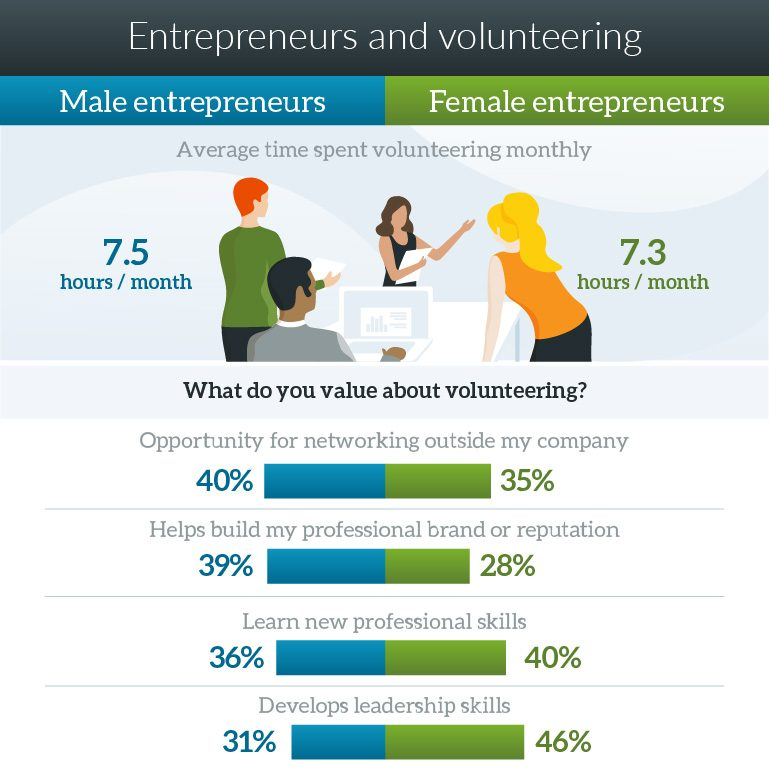 Graphic showing that men and women entrepreneurs spend similar amounts of time volunteering, but value different professional benefits of doing so.