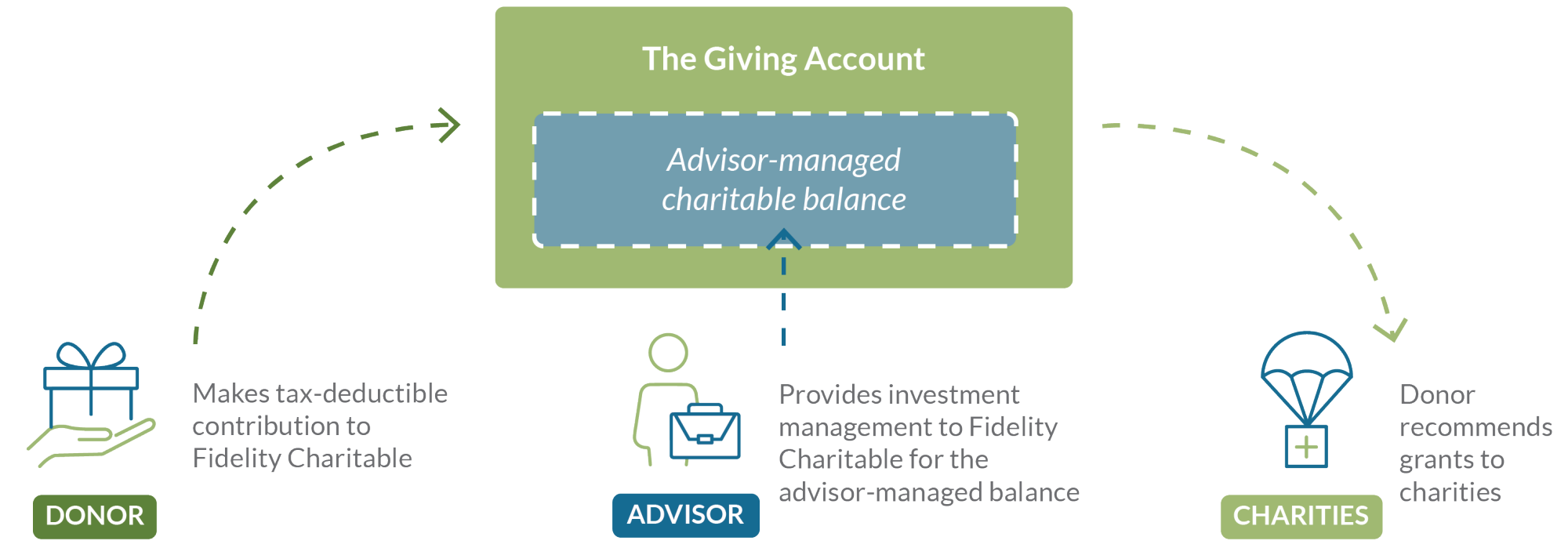 Graphic showing how donors and advisors work with the Giving Account.