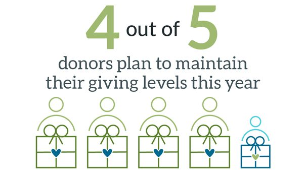 Graphic showing 4 out of 5 donors plan to maintain their giving levels this year