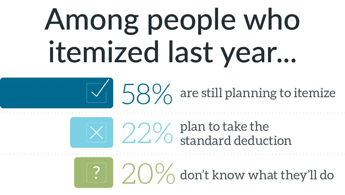 Chart showing 58% of donors plan to itemize 2018 tax deductions