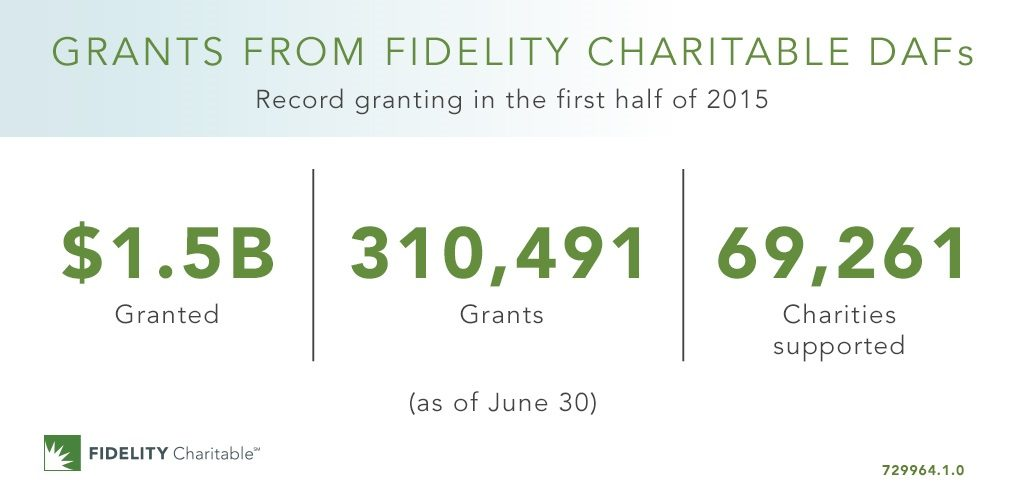 Grants from Fidelity Charitable DAFs