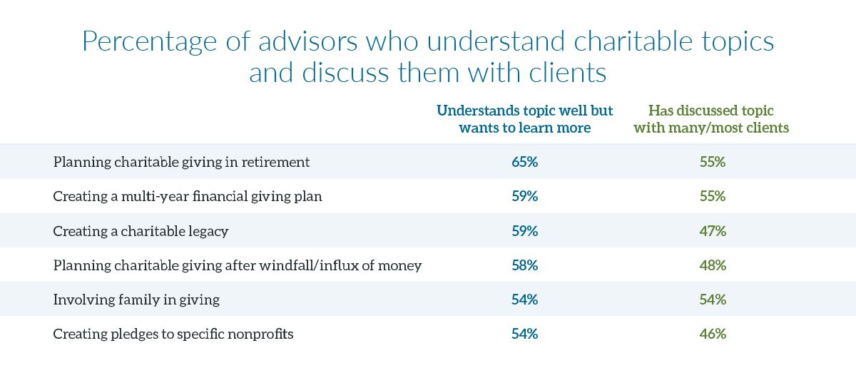Percentage of advisors who understand charitable topics and discuss them with clients