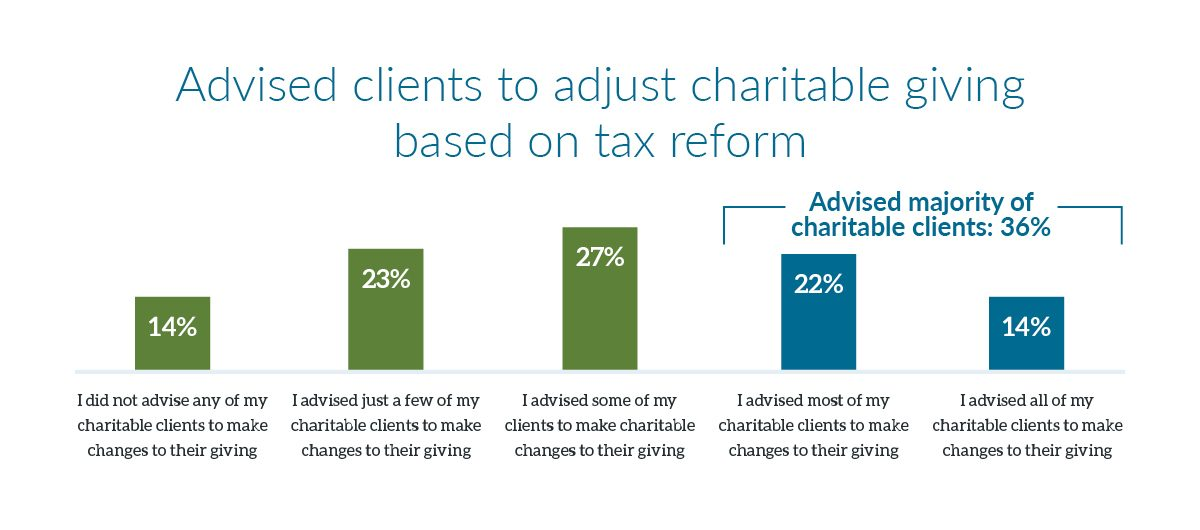 Advised clients to adjust charitable giving based on tax reform chart