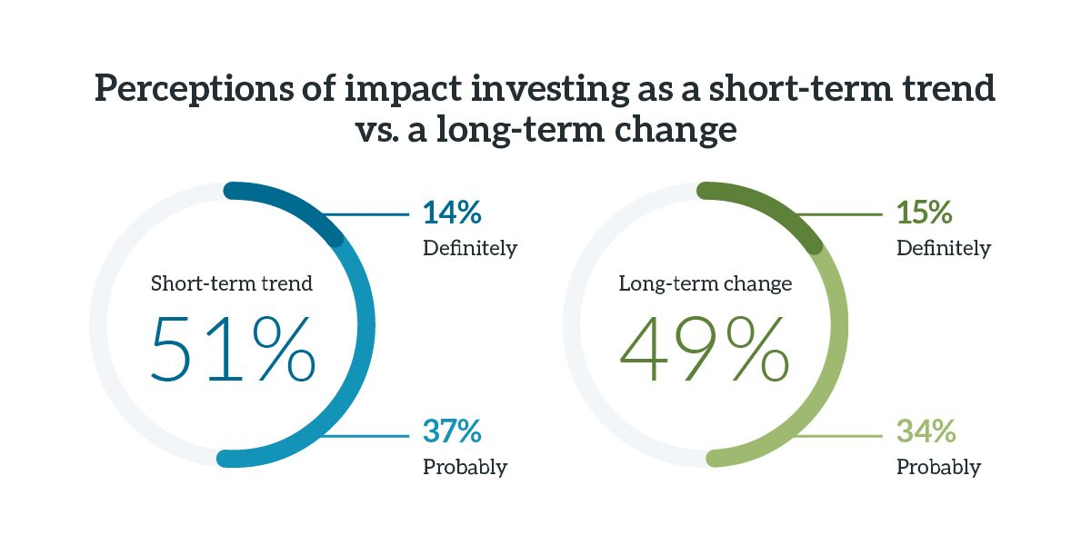 Chart showing that 51% of advisors think impact investing is a short-term trend vs. 49% who think it is a long-term change