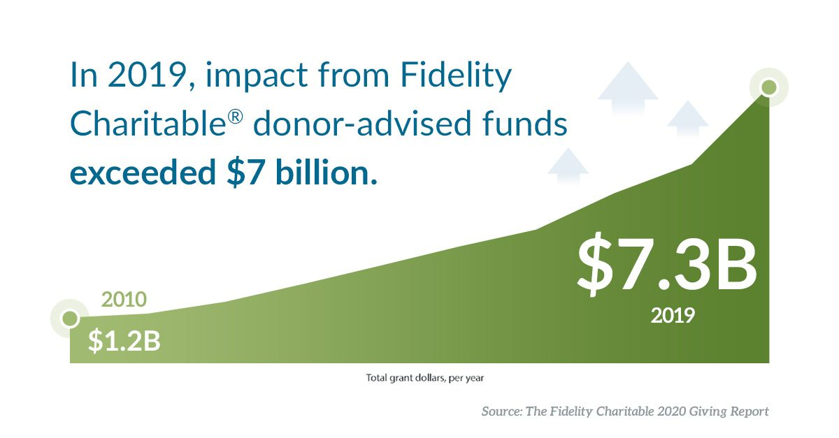 In 2019, impact from Fidelity Charitable donor-advised funds exceeded $7 billion.