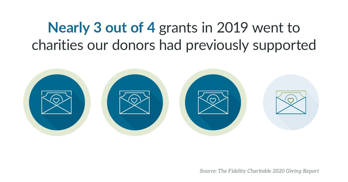 Nearly three out of four grants in 2019 went to charities our donors had previously supported.